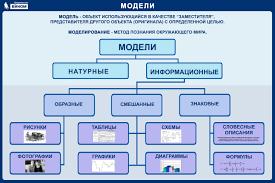Электронное приложение к учебнику Информатика для класса Плакат Модели