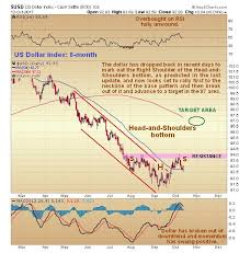 Gold Rsi Chart Gold Market Update Kitco News
