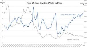 Toyota Stock Price History Chart Ford Stock Dividend Yield 25 Year History Payout Ratio