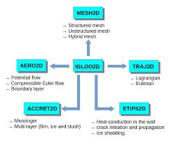 Ice Organizational Chart Igloo2d Organization Chart Download Scientific Diagram