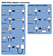 Connectpro Video Type Connection Diagram Connectpro