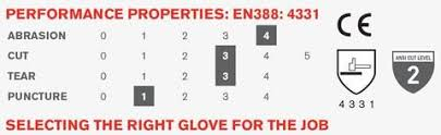 Glove Cut Rating Chart Cut Resistant Safety Glove Ratings Ansi Or En388 Coptool