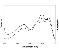 Action Spectrum Comparison Of Action Spectrum For Phototropism Of Etiolated