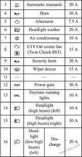 mitsubishi lancer 2008 2017 u003c fuse box diagram 2008 mitsubishi lancer fuse box