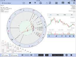 Bitcoin The Astrology Astroconnexions