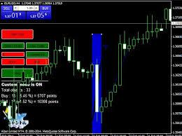 Candlestick Charts Free Candlestick Chart Patterns Indicator
