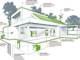 designing an energy efficient home. efficient home design zero energy plans designing an n