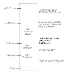 Carbon Monoxide Levels Chart Uk Carbon Monoxide Ppm Chart Uk Best Picture Of Chart