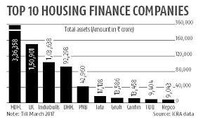 Tata Capital Share Price Chart 5 Housing Finance Companies Dominate Mkt Lend 78 Of Home