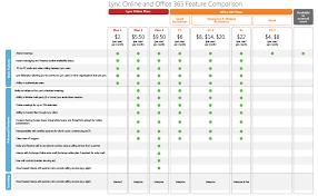 Office 365 Plans Comparison Chart Lync Online And Office 365 Feature Comparison Microsoft