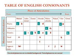 Consonant G1a
