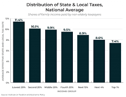 9 Sales Tax Chart California Fairness Matters A Chart Book On Who Pays State And Local