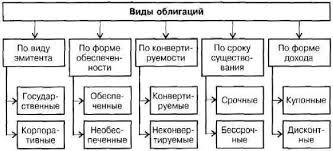 Государственные ценные бумаги Республики Беларусь их роль Выдержка из работы