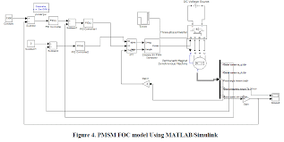 data of permanent magnet synchronous motor s parameters image simulink model image