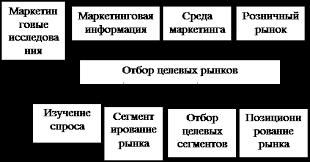 Дипломная работа Анализ маркетинговой деятельности предприятия Оптовый рынок