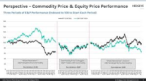 Chart Of The Day Commodity Price Equity Price Performance