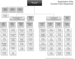 Law Enforcement Hierarchy Chart Police Careers