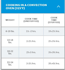 Turkey Cook Times In Convection Oven Convection Oven