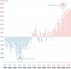 Global Warming Chart Images Climate Change Rising Temperature Publichealth Org