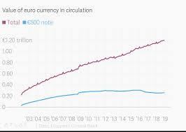 Euro Value Chart Value Of Euro Currency In Circulation
