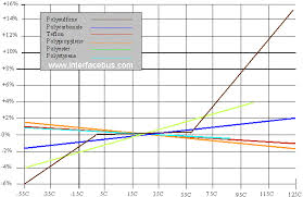 Polyester Capacitor Value Chart Capacitor Dielectric And Temperature Value Change Over