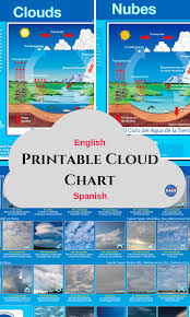 Nasa Skywatcher Chart Printable Cloud Chart In English Or Spanish Download A Two