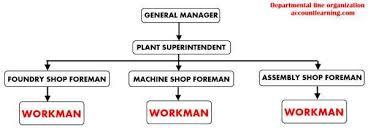 Line Organization Characteristics Types Advantages