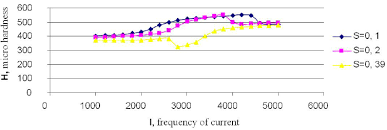 Chart Of Dependence Of The Got Micro Hardness Of Material