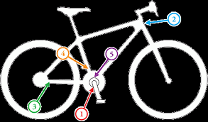 Locating Your Bikes Serial Number Sonoma County Bicycle