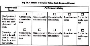 Performance Appraisal Methods Traditional And Modern Methods With