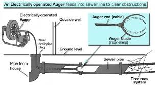 unclog an outside main drainpipe cleanout using an auger dengarden 3 Phase Motor Wiring Connection at Drain Auger Motor Wiring Diagram