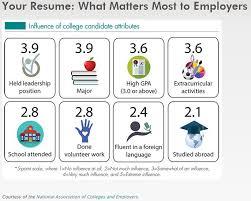 resume   cover letter writing   cahill career development center    your resume   nace