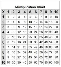Free Printable Multiplication Chart Printable Multiplication Chart Activities For Kids