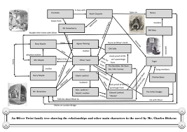 dickens oliver twist family tree by jenchr teaching resources tes