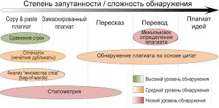 Выявление плагиата Википедия