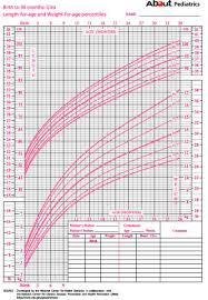 Uncommon Female Baby Growth Chart Infant Growth Charts Girls