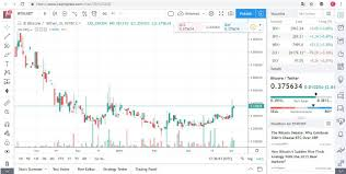 Tradingview A Trading Platform With Over 3 Million Monthly