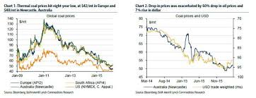 World Coal Price Chart