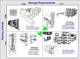 Warehouse Design   Warehouse Layout Consultants   Gideon Hillman further Layout   Design   Always Equipment Inc likewise Warehouse Heat Map   MWPVL International additionally  as well Warehouse Office Design Ex les   Timepose furthermore Warehouse Heat Map   MWPVL International likewise Warehouse Plan Ex les together with Warehousing Simulation Optimization   A 3 D layout Design as well Seeing is Believing   Free Warehouse Layout Design as well  together with Download Ware House Design   homecrack. on design warehouse layout plan