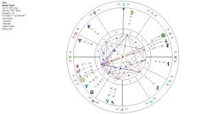 Natal Chart Software Theres A Merkaba In My Astrological Chart Stepping Aside