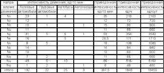 Анализ условий и организации движения на Курсовая работа  Таблица 2 1 Протокол наблюдения интенсивности транспортных потоков