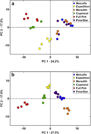 Influence Of Malt Source On Beer Chemistry Flavor And