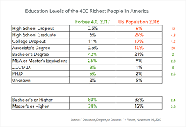 Update Education Levels Of The Richest People In America