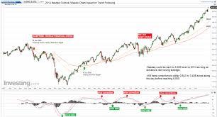 Year Nasdaq 2014 Weekly Chart Outlook David Lee Trend