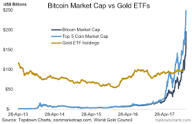 Etf Compare Chart Six Incredible Charts On Cryptos Vs Other Currencies