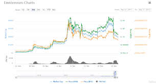 Why Did Einsteinium Emc2 Drop And Is It A Good Time To Buy