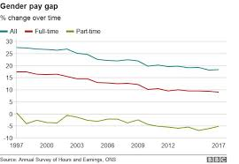 What Is The Gender Pay Gap Bbc News