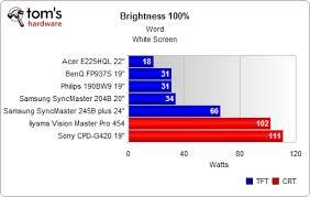 Led Tv Power Consumption Chart Led Monitor Led Monitor Vs Lcd Monitor Power Consumption