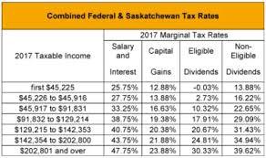 Blog Saskatchewan 2017 Budget Tax Canada
