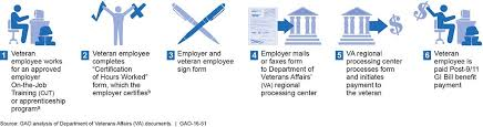 Figure 2 Monthly Benefit Payment Process For Post 9 11 Gi
